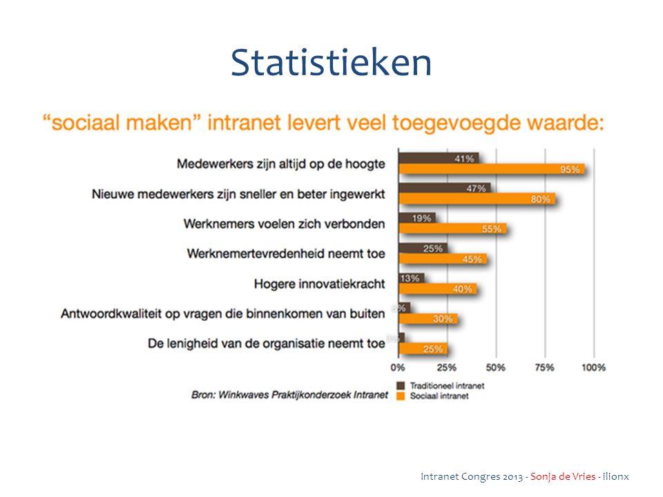 Statistieken Intranet Congres 2013 - Sonja de Vries - ilionx