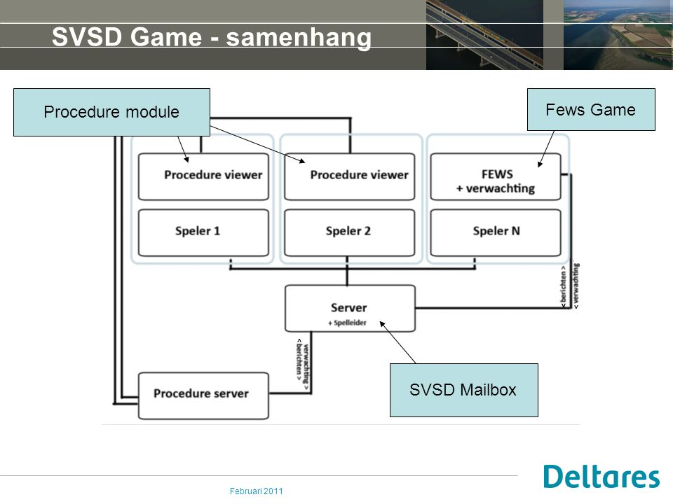 Februari 2011 SVSD Game - samenhang Procedure module Fews Game SVSD Mailbox > > >