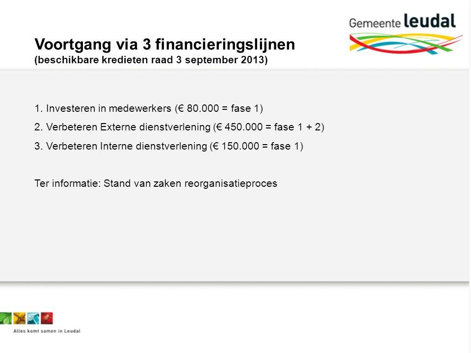 Voortgang via 3 financieringslijnen (beschikbare kredieten raad 3 september 2013) 1.Investeren in medewerkers (€ 80.000 = fase 1) 2.Verbeteren Externe dienstverlening (€ 450.000 = fase 1 + 2) 3.Verbeteren Interne dienstverlening (€ 150.000 = fase 1) Ter informatie: Stand van zaken reorganisatieproces
