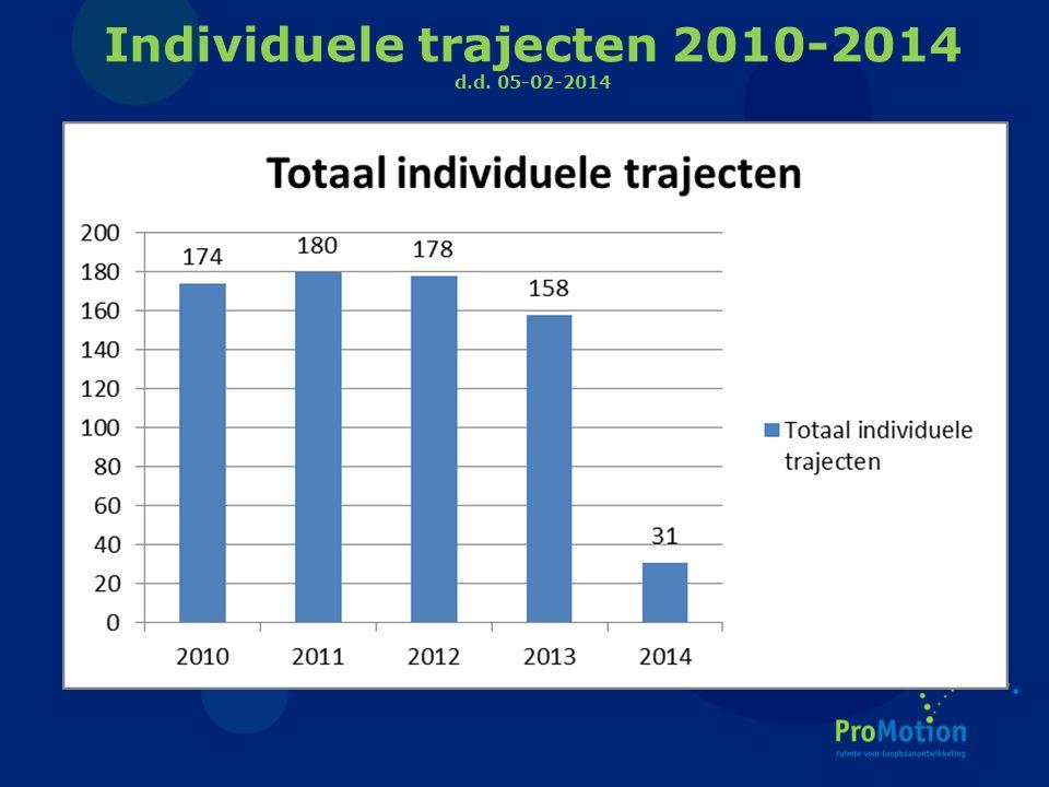 Individuele trajecten 2010-2014 d.d. 05-02-2014