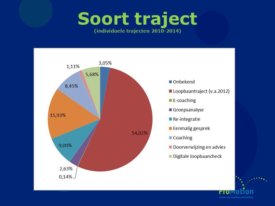 Soort traject (individuele trajecten 2010-2014)