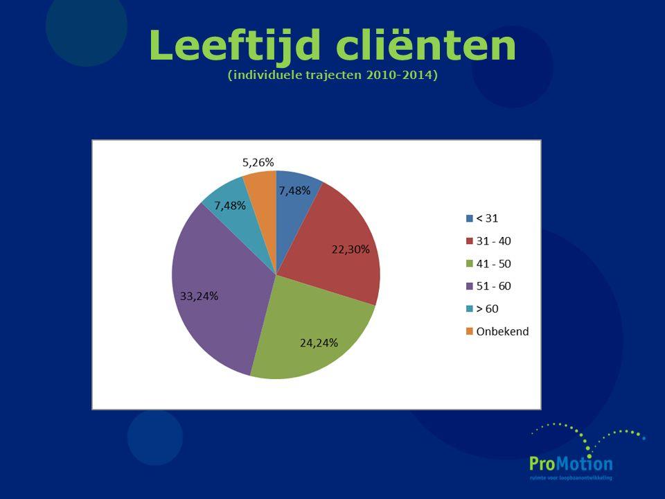 Leeftijd cliënten (individuele trajecten 2010-2014)