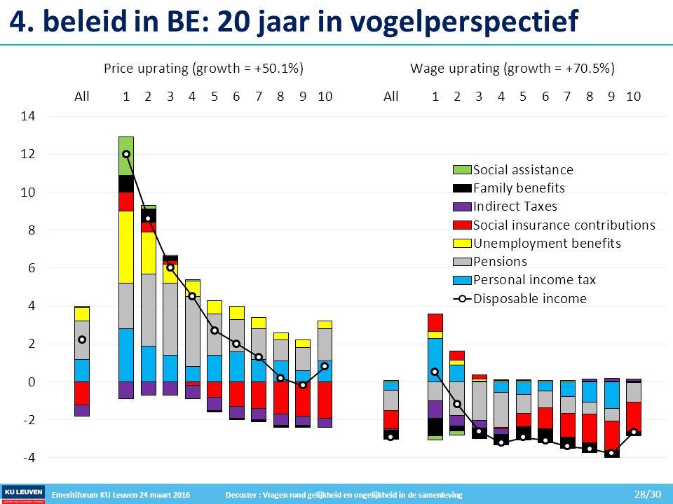 Emeritiforum KU Leuven 24 maart 2016 Decoster : Vragen rond gelijkheid en ongelijkheid in de samenleving 28/30 4.