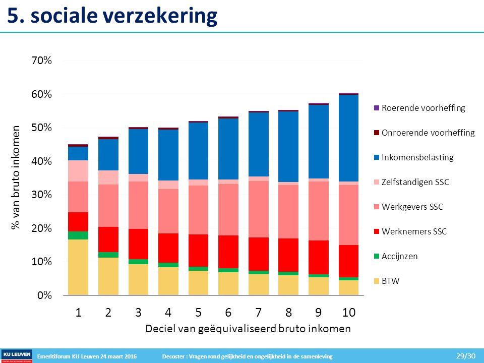 Emeritiforum KU Leuven 24 maart 2016 Decoster : Vragen rond gelijkheid en ongelijkheid in de samenleving 29/30 5.