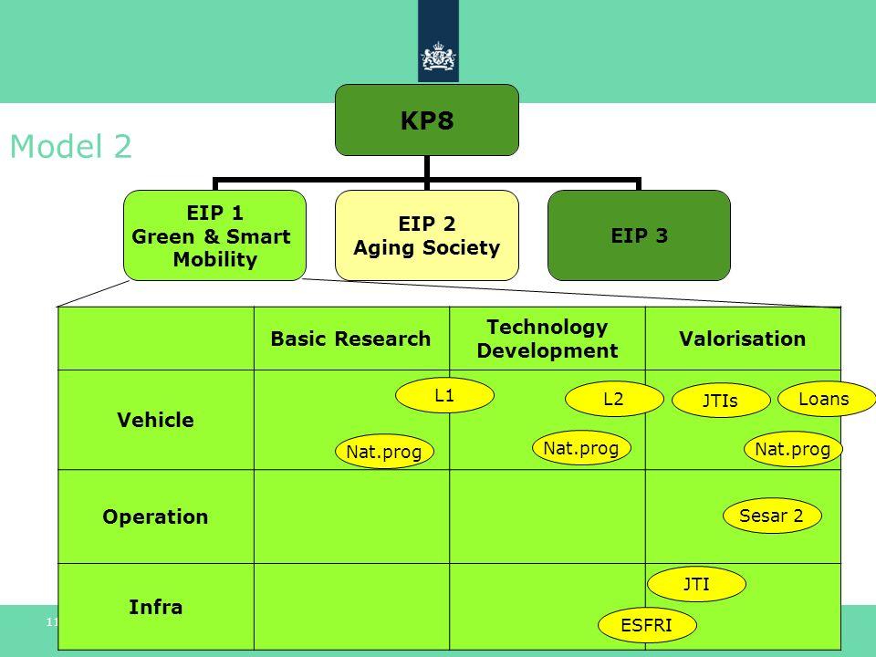 >> Als het gaat om innovatie 11 Model 2 Basic Research Technology Development Valorisation Vehicle Operation Infra JTIs Sesar 2 L2Loans ESFRI L1 Nat.p