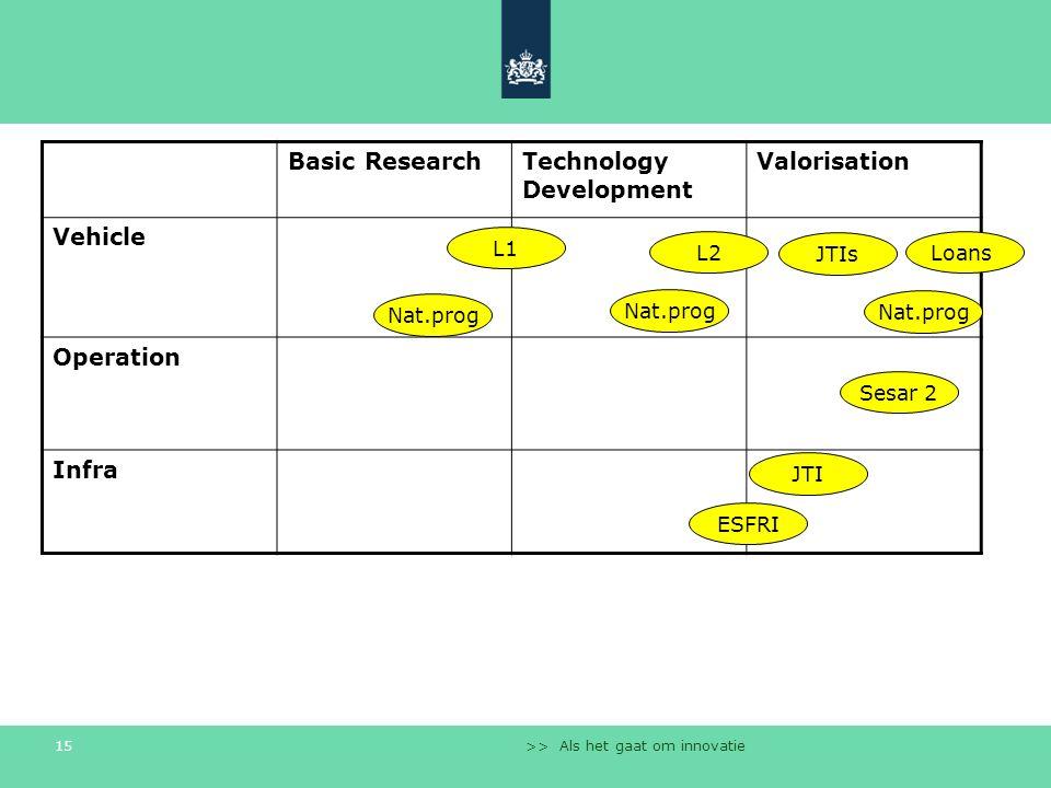 >> Als het gaat om innovatie 15 Basic ResearchTechnology Development Valorisation Vehicle Operation Infra JTIs Sesar 2 L2Loans ESFRI L1 Nat.prog JTI