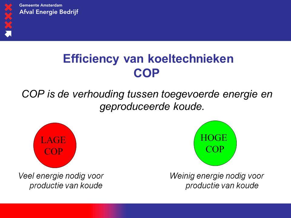 woensdag 1 juni 2016 Efficiency van koeltechnieken COP COP is de verhouding tussen toegevoerde energie en geproduceerde koude. LAGE COP HOGE COP Veel