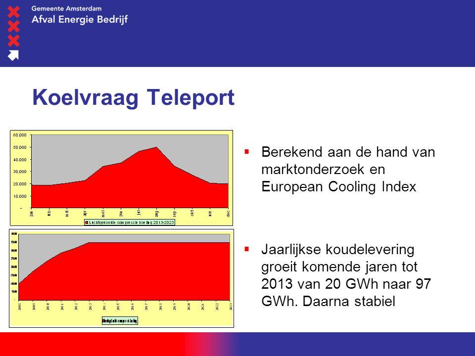woensdag 1 juni 2016 Koelvraag Teleport  Berekend aan de hand van marktonderzoek en European Cooling Index  Jaarlijkse koudelevering groeit komende