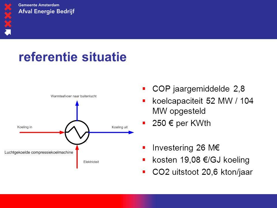 woensdag 1 juni 2016 referentie situatie  COP jaargemiddelde 2,8  koelcapaciteit 52 MW / 104 MW opgesteld  250 € per KWth  Investering 26 M€  kosten 19,08 €/GJ koeling  CO2 uitstoot 20,6 kton/jaar