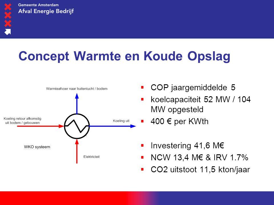 woensdag 1 juni 2016 Concept Warmte en Koude Opslag  COP jaargemiddelde 5  koelcapaciteit 52 MW / 104 MW opgesteld  400 € per KWth  Investering 41