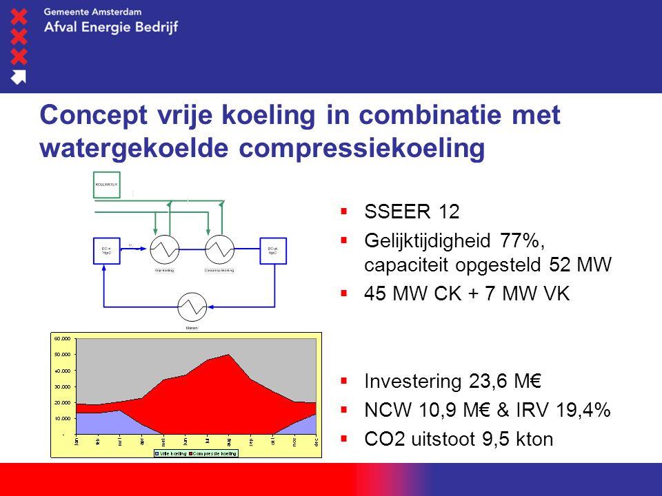 woensdag 1 juni 2016 Concept vrije koeling in combinatie met watergekoelde compressiekoeling  SSEER 12  Gelijktijdigheid 77%, capaciteit opgesteld 52 MW  45 MW CK + 7 MW VK  Investering 23,6 M€  NCW 10,9 M€ & IRV 19,4%  CO2 uitstoot 9,5 kton