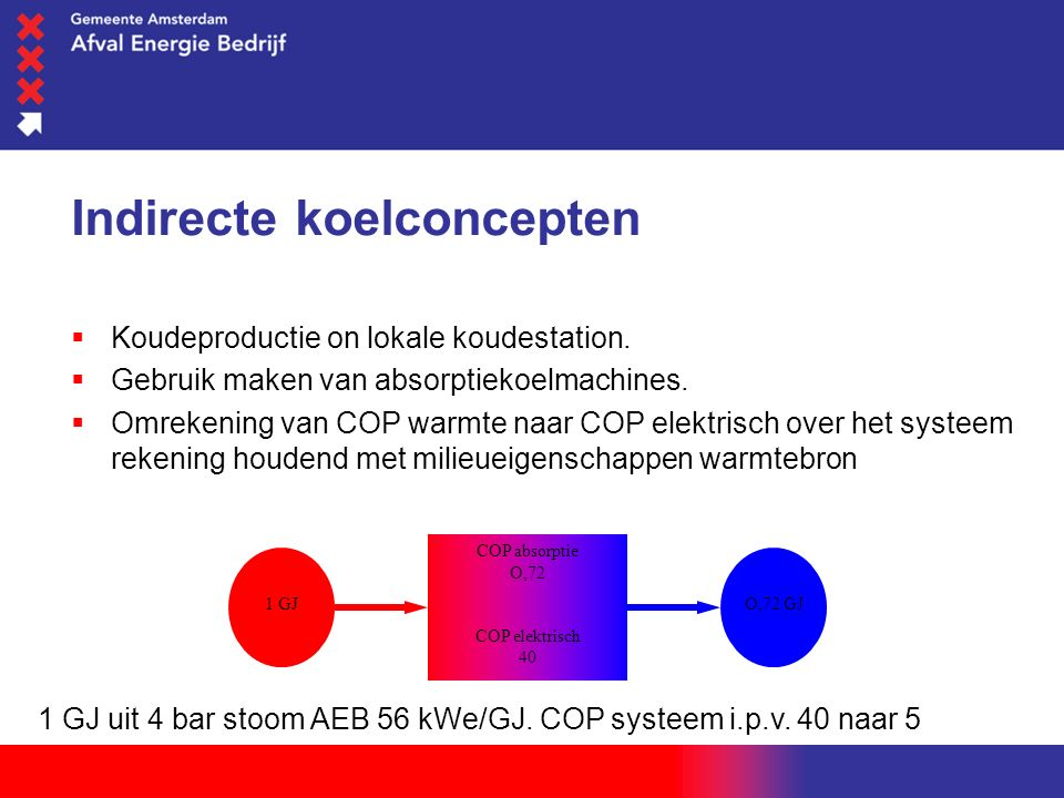 woensdag 1 juni 2016 Indirecte koelconcepten  Koudeproductie on lokale koudestation.
