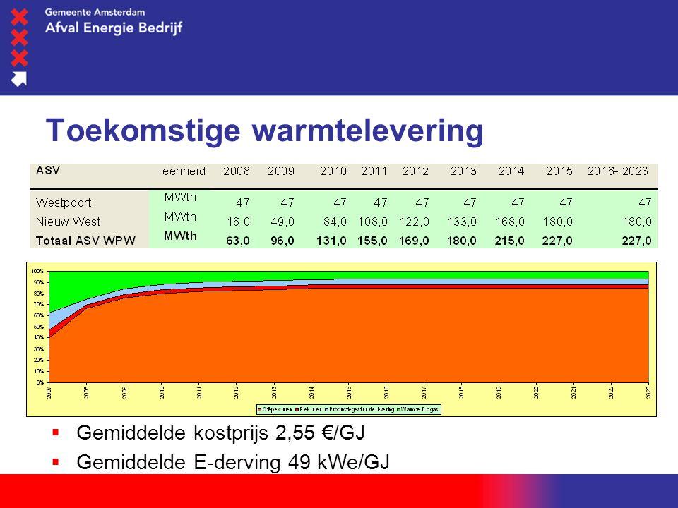 woensdag 1 juni 2016 Toekomstige warmtelevering  Gemiddelde kostprijs 2,55 €/GJ  Gemiddelde E-derving 49 kWe/GJ