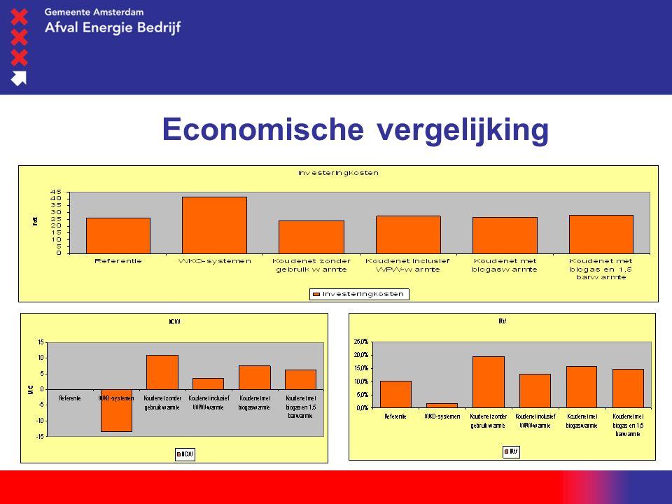 woensdag 1 juni 2016 Economische vergelijking