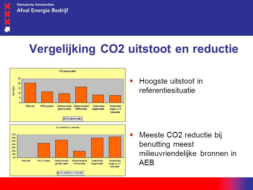 woensdag 1 juni 2016 Vergelijking CO2 uitstoot en reductie  Hoogste uitstoot in referentiesituatie  Meeste CO2 reductie bij benutting meest milieuvriendelijke bronnen in AEB