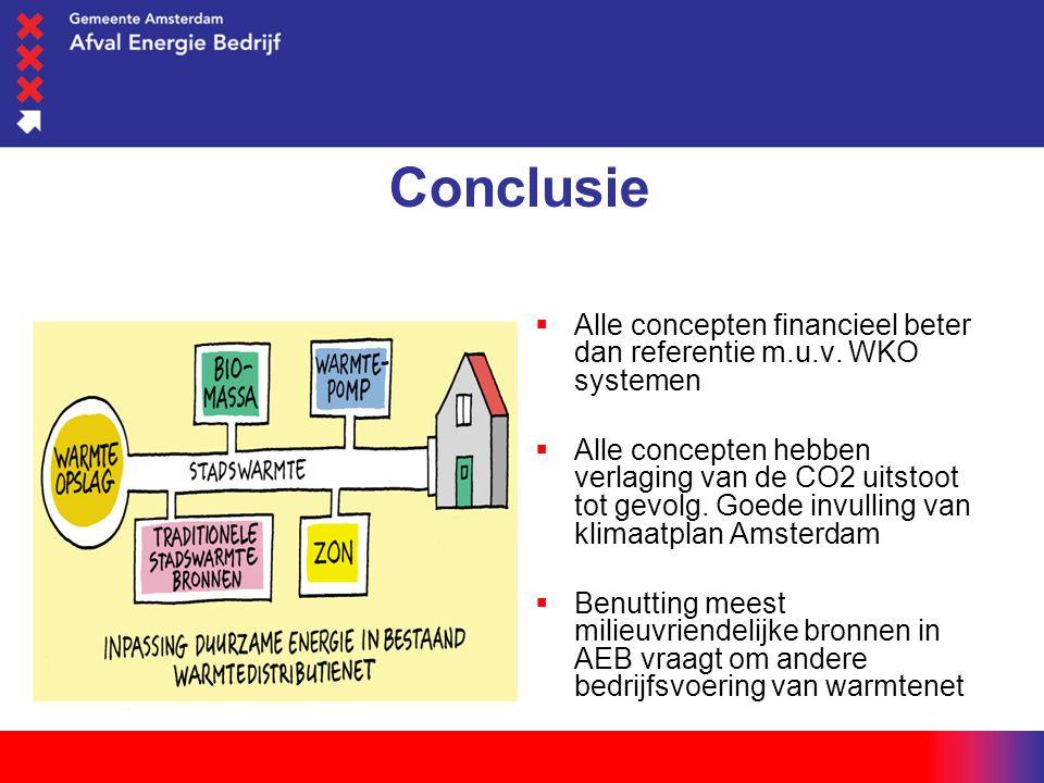 woensdag 1 juni 2016 Conclusie  Alle concepten financieel beter dan referentie m.u.v. WKO systemen  Alle concepten hebben verlaging van de CO2 uitst
