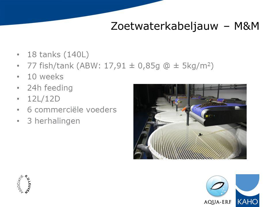 Zoetwaterkabeljauw – M&M 18 tanks (140L) 77 fish/tank (ABW: 17,91 ± 0,85g @ ± 5kg/m 2 ) 10 weeks 24h feeding 12L/12D 6 commerciële voeders 3 herhalingen