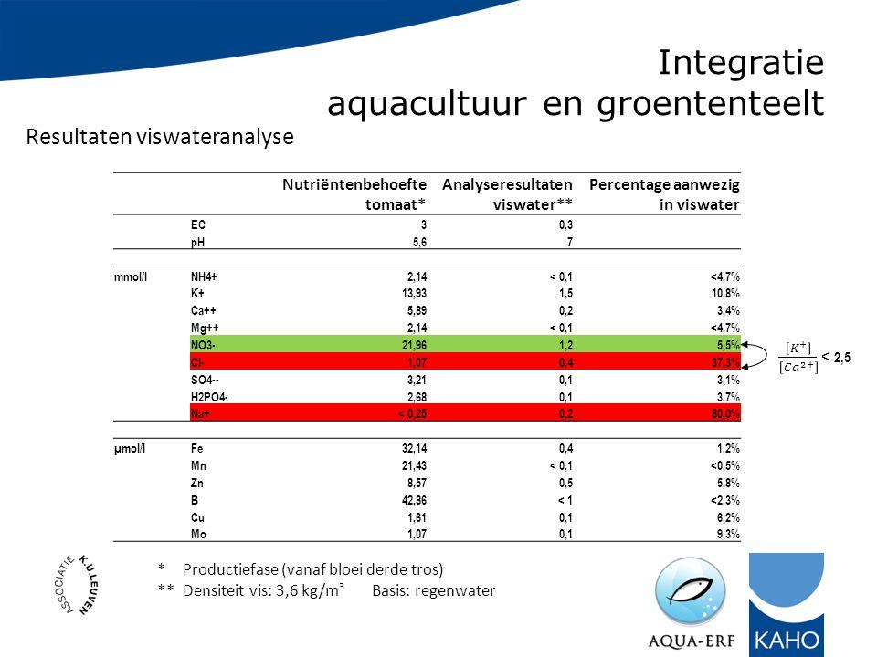 Integratie aquacultuur en groententeelt Nutriëntenbehoefte tomaat* Analyseresultaten viswater** Percentage aanwezig in viswater EC30,3 pH5,67 mmol/lNH4+2,14< 0,1<4,7% K+13,931,510,8% Ca++5,890,23,4% Mg++2,14< 0,1<4,7% NO3-21,961,25,5% Cl-1,070,437,3% SO4--3,210,13,1% H2PO4-2,680,13,7% Na+< 0,250,280,0% µmol/lFe32,140,41,2% Mn21,43< 0,1<0,5% Zn8,570,55,8% B42,86< 1<2,3% Cu1,610,16,2% Mo1,070,19,3% *Productiefase (vanaf bloei derde tros) **Densiteit vis: 3,6 kg/m³Basis: regenwater Resultaten viswateranalyse
