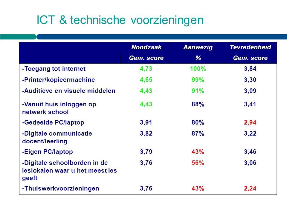 ICT & technische voorzieningen NoodzaakAanwezigTevredenheid Gem.