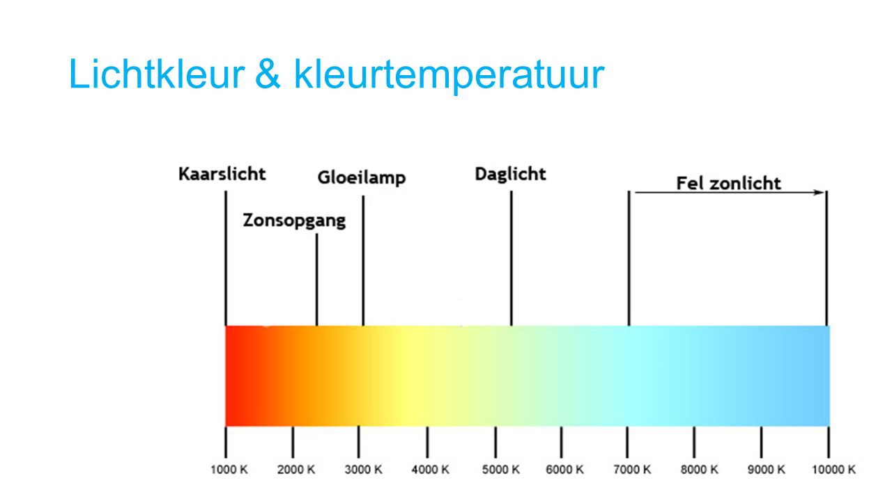 Lichtkleur & kleurtemperatuur
