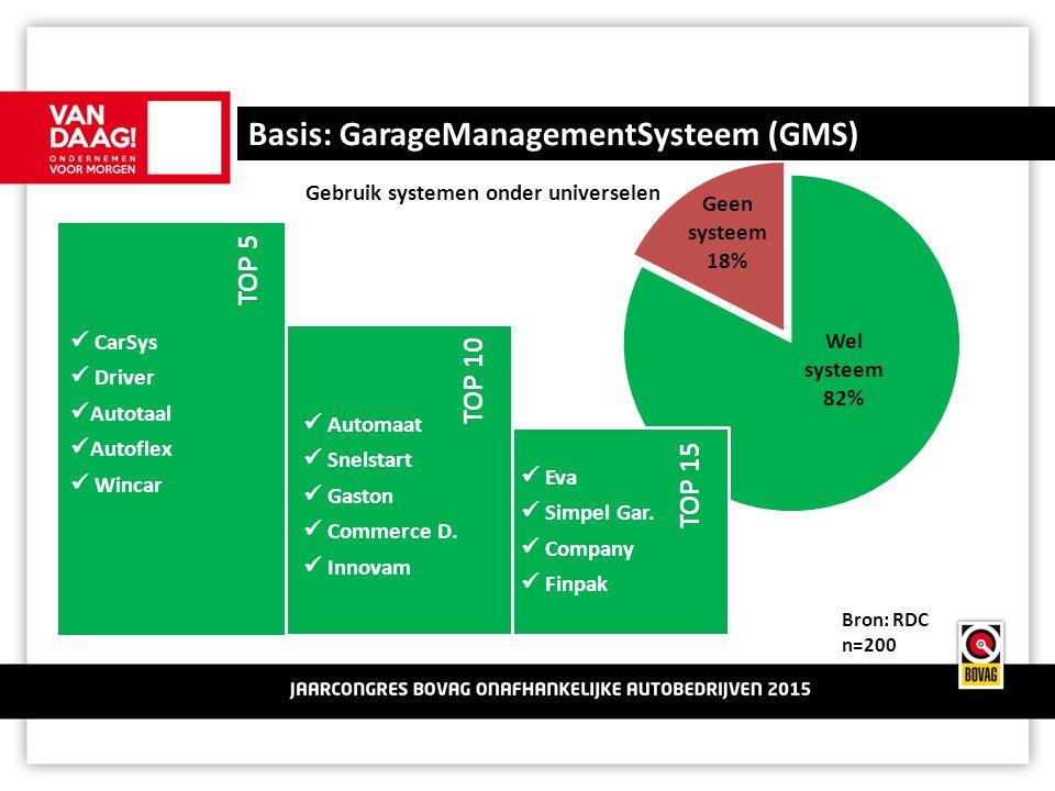 Basis: GarageManagementSysteem (GMS) Bron: RDC n=200 Gebruik systemen onder universelen TOP 15 TOP 10 TOP 5 CarSys Driver Autotaal Autoflex Wincar Automaat Snelstart Gaston Commerce D.