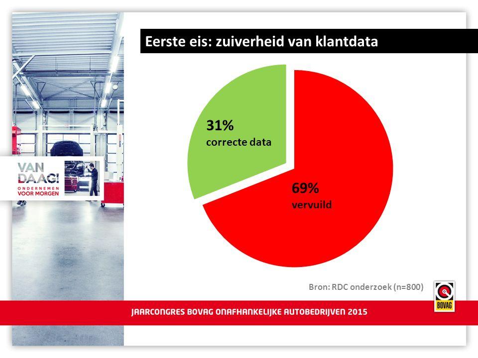 Eerste eis: zuiverheid van klantdata Bron: RDC onderzoek (n=800) 31% correcte data