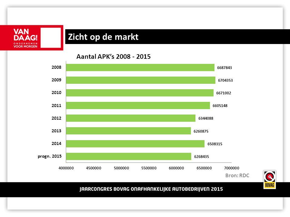 Zicht op de markt Aantal APK's 2008 - 2015 Bron: RDC