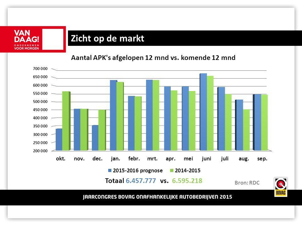 Zicht op de markt Totaal 6.457.777 vs. 6.595.218 Bron: RDC