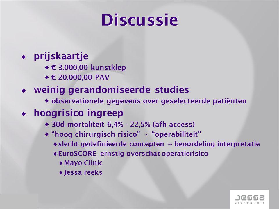 Discussie  prijskaartje  € 3.000,00 kunstklep  € 20.000,00 PAV  weinig gerandomiseerde studies  observationele gegevens over geselecteerde patiënten  hoogrisico ingreep  30d mortaliteit 6,4% - 22,5% (afh access)  hoog chirurgisch risico - operabiliteit  slecht gedefinieerde concepten ~ beoordeling interpretatie  EuroSCORE ernstig overschat operatierisico  Mayo Clinic  Jessa reeks