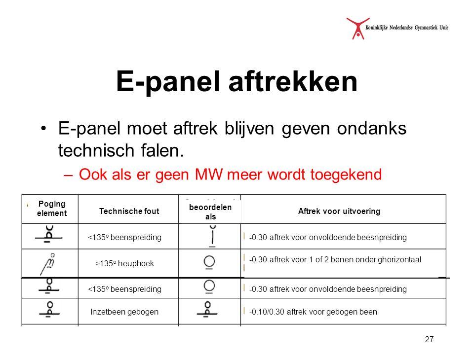 27 E-panel aftrekken E-panel moet aftrek blijven geven ondanks technisch falen. –Ook als er geen MW meer wordt toegekend <135 o beenspreiding >135 o h