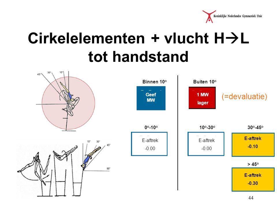 44 Cirkelelementen + vlucht H  L tot handstand Geef MW Binnen 10 o 1 MW lager Buiten 10 o E-aftrek -0.00 0 o -10 o E-aftrek -0.10 E-aftrek -0.00 10 o