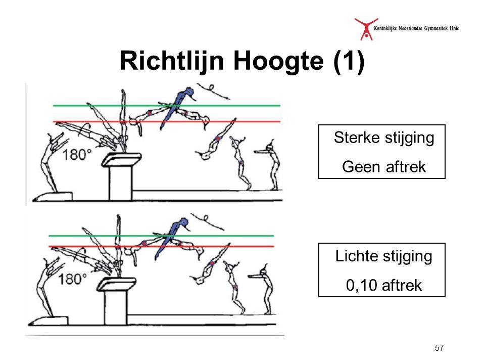 57 Richtlijn Hoogte (1) Sterke stijging Geen aftrek Lichte stijging 0,10 aftrek