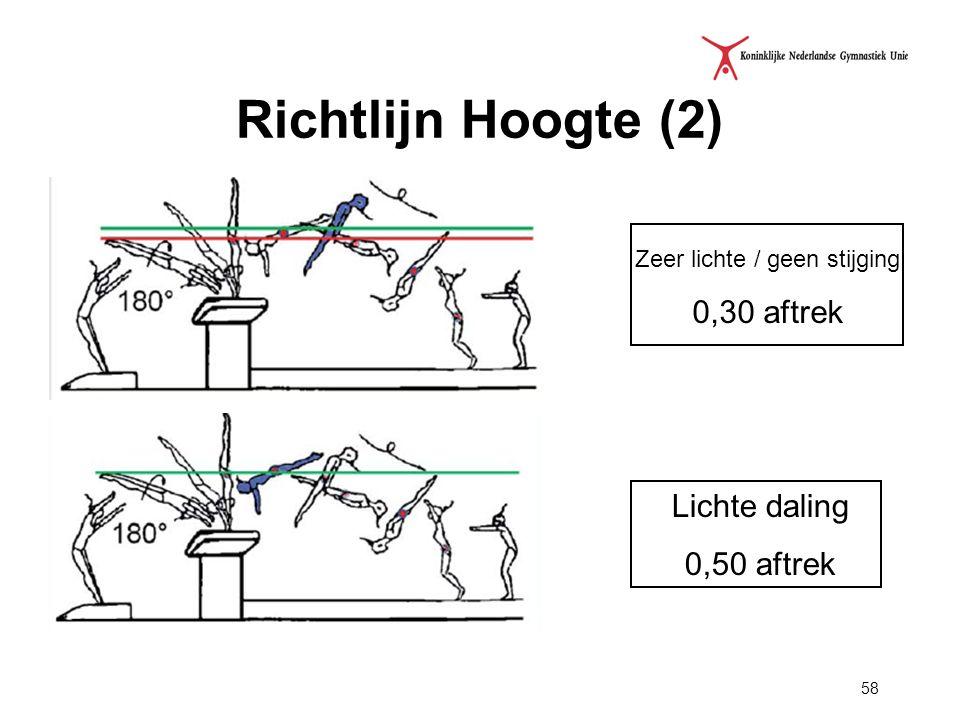 58 Richtlijn Hoogte (2) Zeer lichte / geen stijging 0,30 aftrek Lichte daling 0,50 aftrek
