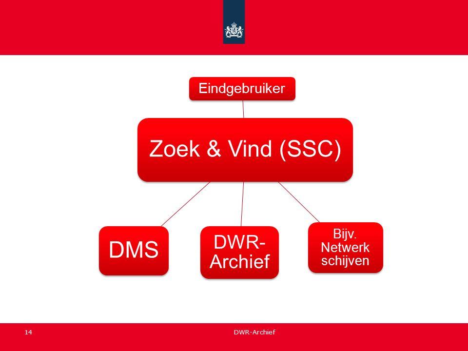 14 Zoek & Vind (SSC) Eindgebruiker DWR- Archief DMS Bijv. Netwerk schijven DWR-Archief