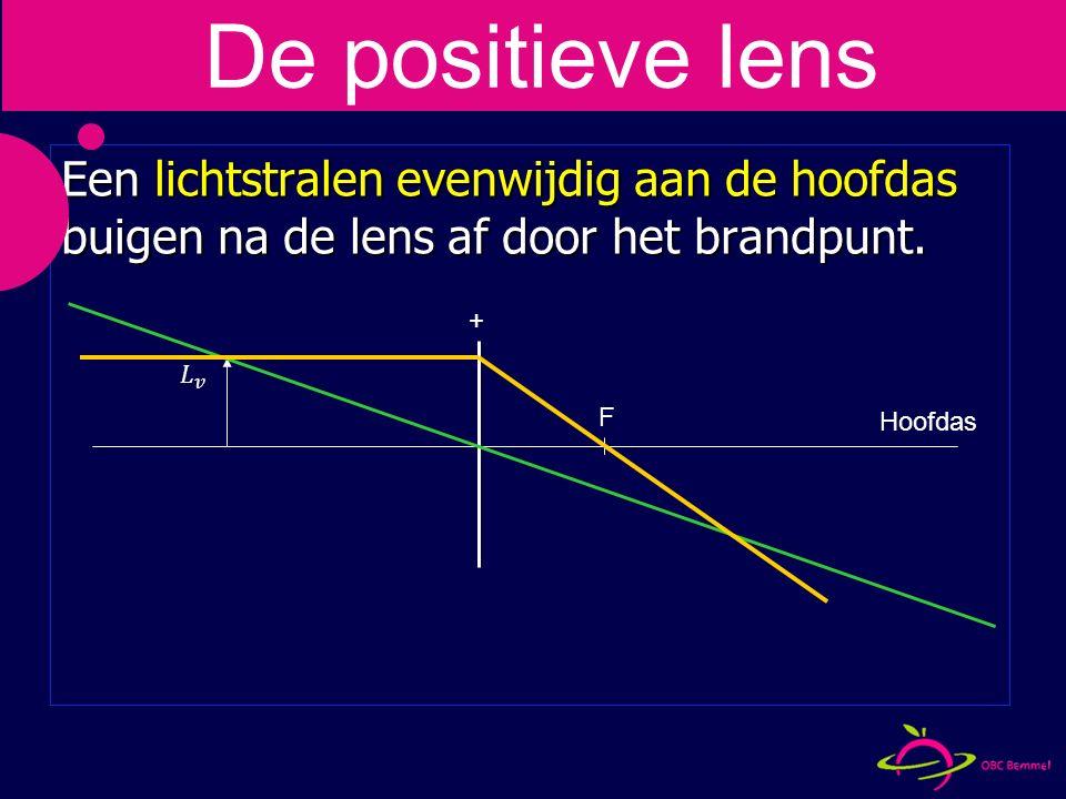 + Een lichtstralen evenwijdig aan de hoofdas buigen na de lens af door het brandpunt.