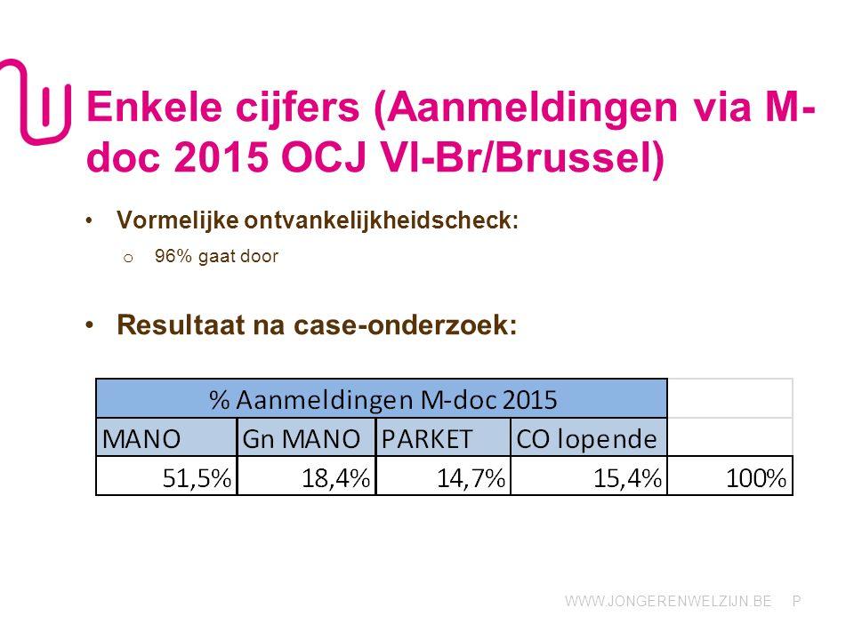 WWW.JONGERENWELZIJN.BE P Enkele cijfers (Aanmeldingen via M- doc 2015 OCJ Vl-Br/Brussel) Vormelijke ontvankelijkheidscheck: o 96% gaat door Resultaat na case-onderzoek: