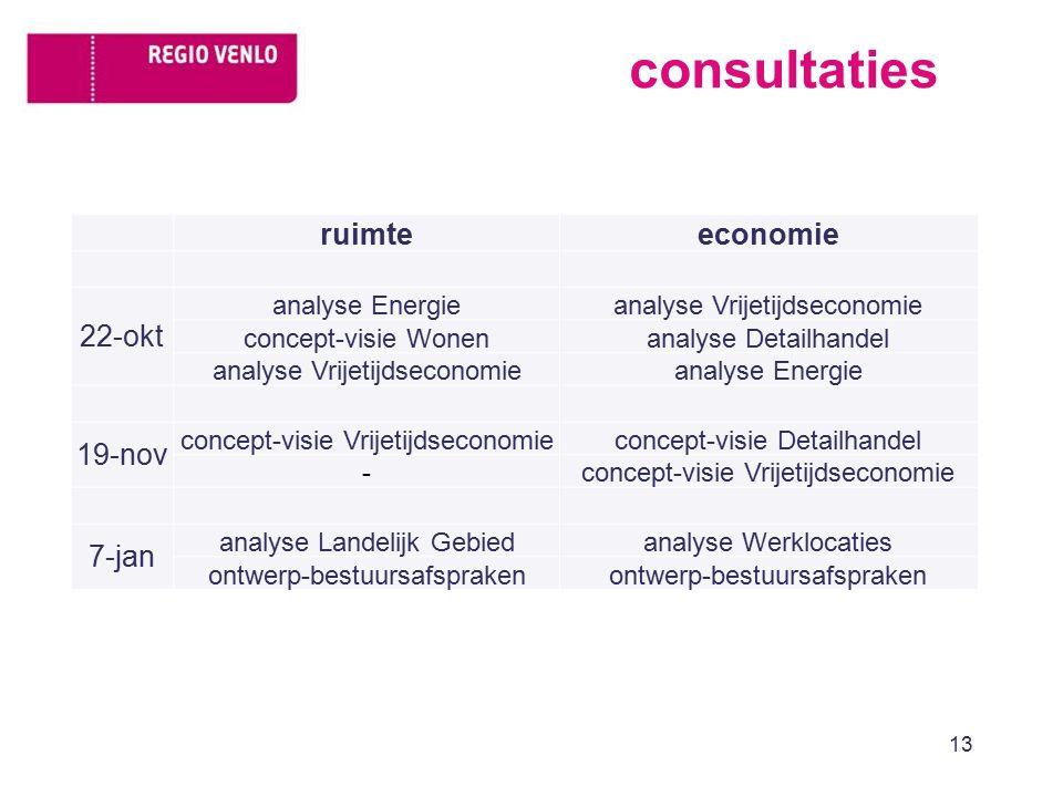 consultaties 13 ruimteeconomie 22-okt analyse Energieanalyse Vrijetijdseconomie concept-visie Wonenanalyse Detailhandel analyse Vrijetijdseconomieanal