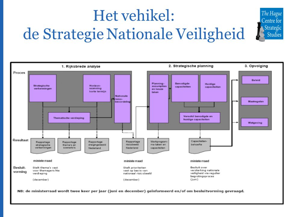 Het vehikel: de Strategie Nationale Veiligheid