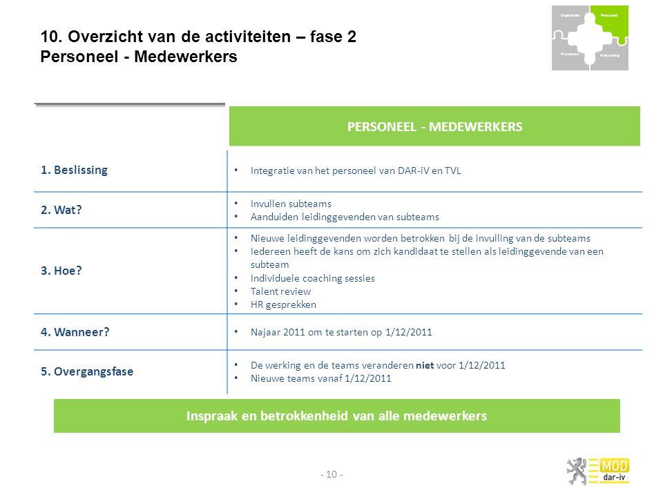 10. Overzicht van de activiteiten – fase 2 Personeel - Medewerkers - 10 - PERSONEEL - MEDEWERKERS 1. Beslissing Integratie van het personeel van DAR-i