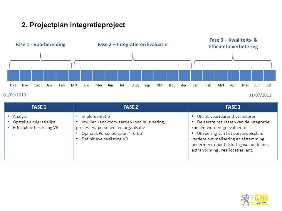 2. Projectplan integratieproject FASE 1FASE 2FASE 3 Analyse Opstellen migratielijst Principiële beslissing VR Implementatie Invullen randvoorwaarden r