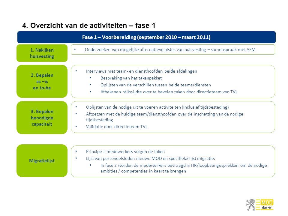 4. Overzicht van de activiteiten – fase 1 Fase 1 – Voorbereiding (september 2010 – maart 2011) Onderzoeken van mogelijke alternatieve pistes van huisv