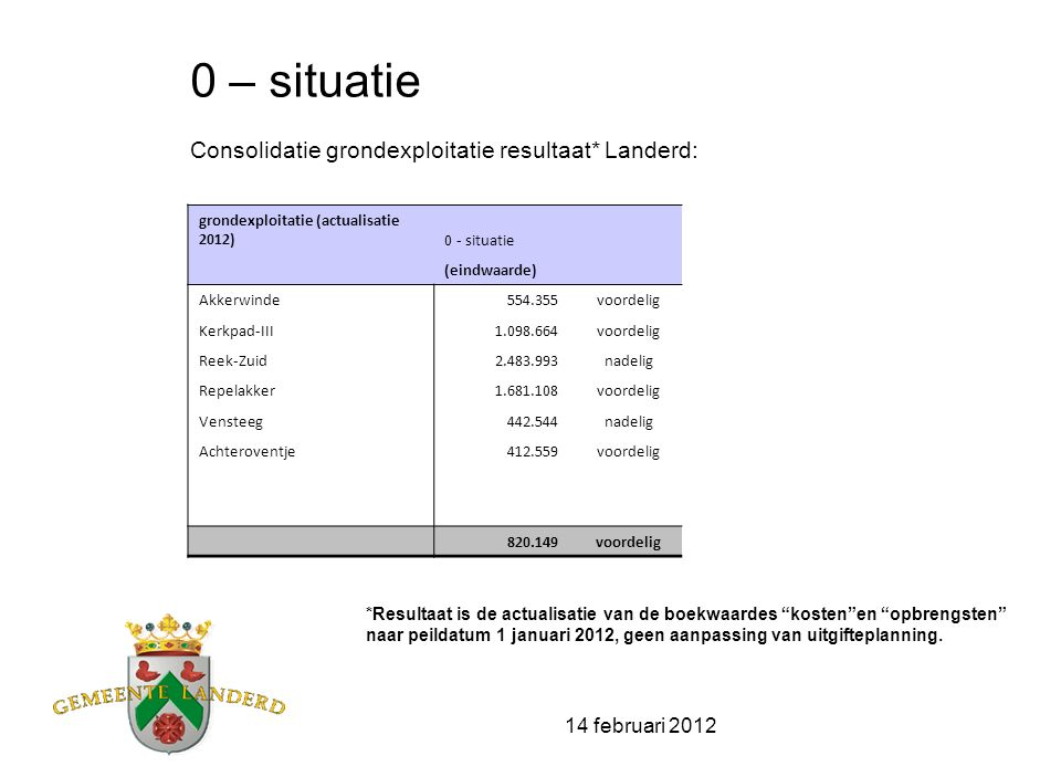 14 februari 2012 Scenario: minst nadelig! Boekwaardes grondexploitaties (woningbouw) zijn geactualiseerd naar prijspeil 1-1-2012 Uitgifte tempo eigen grondexploitatie van 43 woningen per jaar Geen ruimte voor nieuwe plannen, dus exclusief nieuwe externe zoals plannen RvR Schaijk en Langenboomseweg 493 2010-2020 reeds gerealiseerd 111 -2010+2011 30+81( -> gem 56/jr.) 2012-2020 382 won.