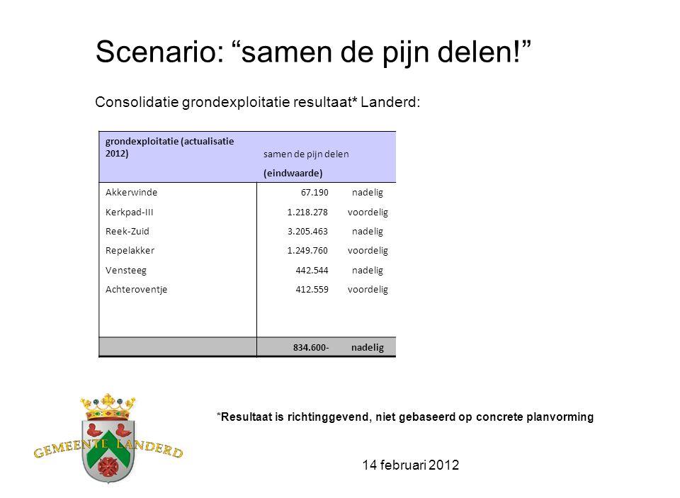 14 februari 2012 Scenario: samen de pijn delen met ruimte voor nieuwe initiatieven! Boekwaardes grondexploitaties (woningbouw) zijn geactualiseerd naar prijspeil 1-1-2012 Uitgifte tempo eigen grondexploitatie van 24 woningen per jaar inclusief: - externe plannen RvR Schaijk (35+2) en Langenboomseweg (33) - ruimte voor nieuwe initiatieven (98 won.) 493-(35+2)-33 = 4232010-2020 reeds gerealiseerd 111 - 2010+2011 30+81( -> gem 56/jr.) nieuwe initiatieven 98 - 2012-2020 2012-2020 214 won.