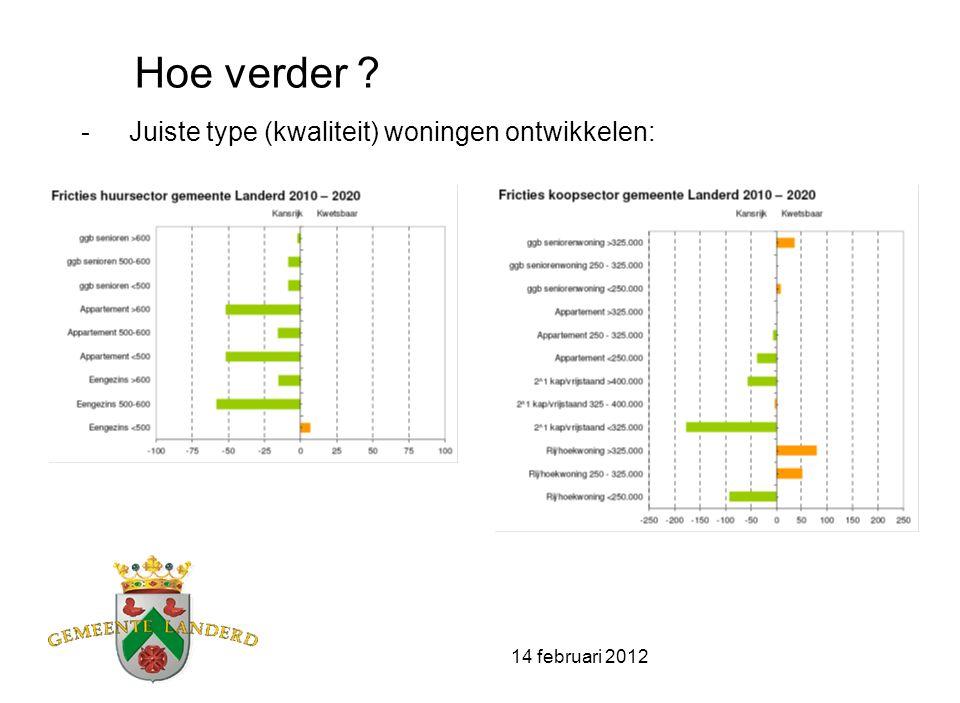 14 februari 2012 Hoe verder ? -Juiste type (kwaliteit) woningen ontwikkelen: