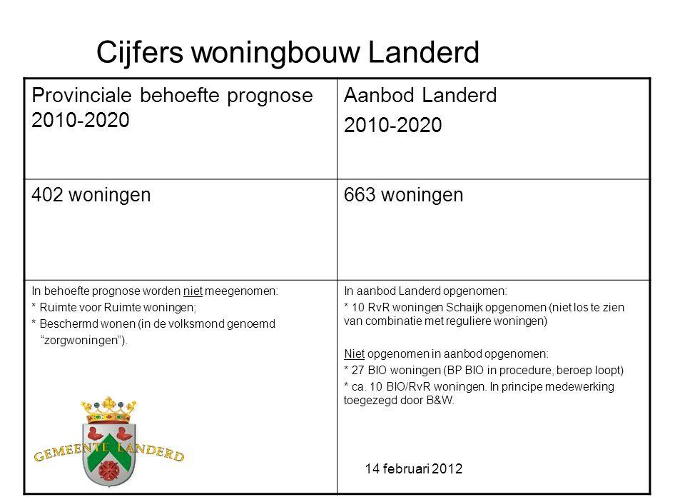 14 februari 2012 Cijfers woningbouw Landerd Provinciale behoefte prognose 2010-2020 Aanbod Landerd 2010-2020 402 woningen663 woningen In behoefte prog
