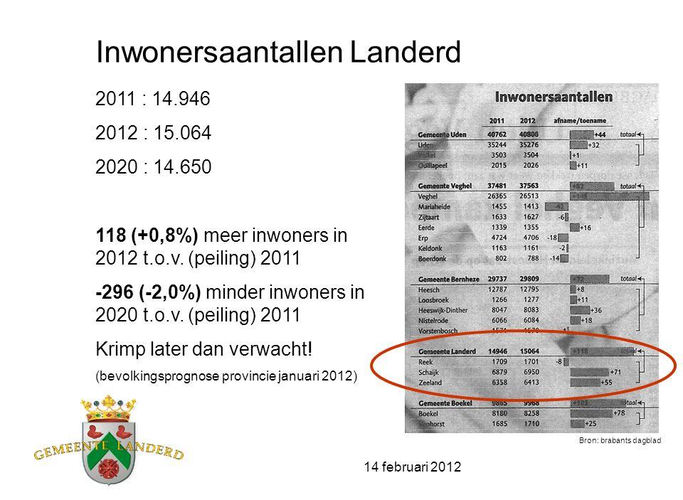 14 februari 2012 Inwonersaantallen Landerd 2011 : 14.946 2012 : 15.064 2020 : 14.650 118 (+0,8%) meer inwoners in 2012 t.o.v. (peiling) 2011 -296 (-2,