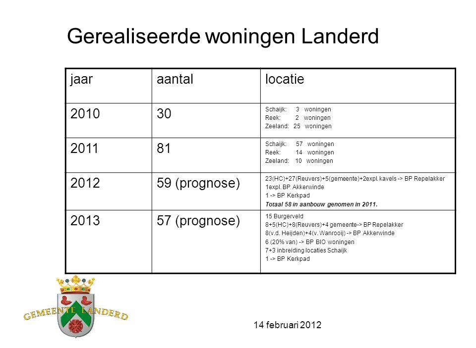 14 februari 2012 Cijfers woningbouw Landerd Uitgaande van behoefte in periode 2010-2020 aan 395 woningen Overschot 2010-2020 :-> +268 won.