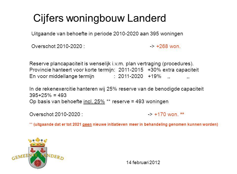 14 februari 2012 Cijfers woningbouw Landerd Uitgaande van behoefte in periode 2010-2020 aan 395 woningen Overschot 2010-2020 :-> +268 won. Reserve pla