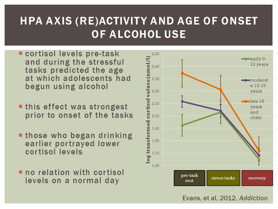 HPA AXIS (RE)ACTIVITY AND AGE OF ONSET OF ALCOHOL USE  cortisol levels pre-task and during the stressful tasks predicted the age at which adolescents had begun using alcohol  this effect was strongest prior to onset of the tasks  those who began drinking earlier portrayed lower cortisol levels  no relation with cortisol levels on a normal day pre-task rest stress tasksrecovery Evans, et al, 2012, Addiction