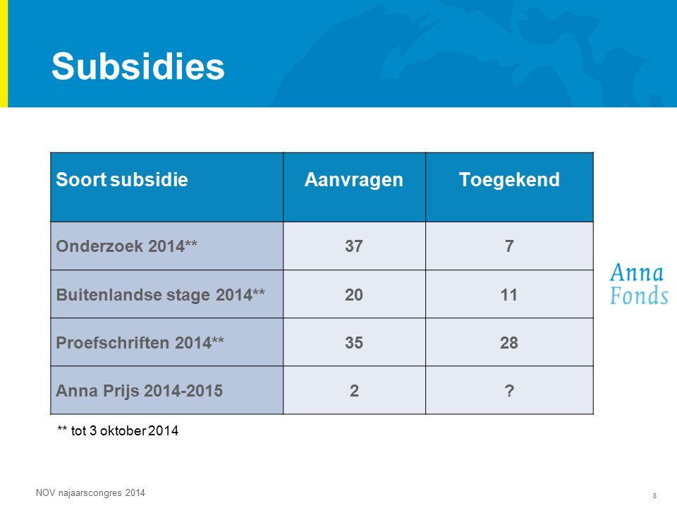 8 NOV najaarscongres 2014 Subsidies Soort subsidieAanvragenToegekend Onderzoek 2014**377 Buitenlandse stage 2014**2011 Proefschriften 2014**3528 Anna